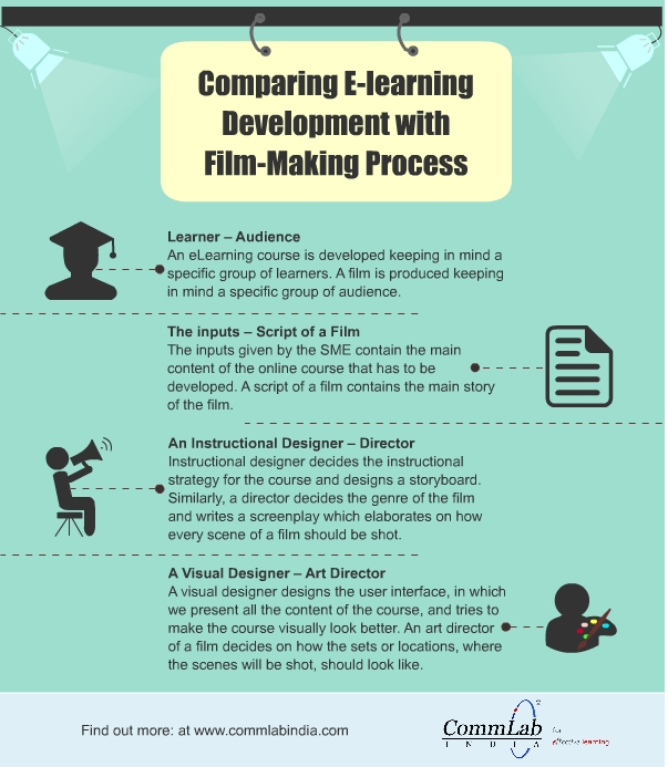 Comparing E-learning Development with Film-Making Process – An Infographic
