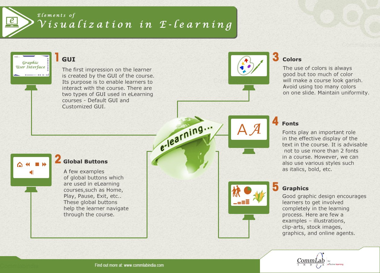 Elements of Visualization in E-learning – An Infographic