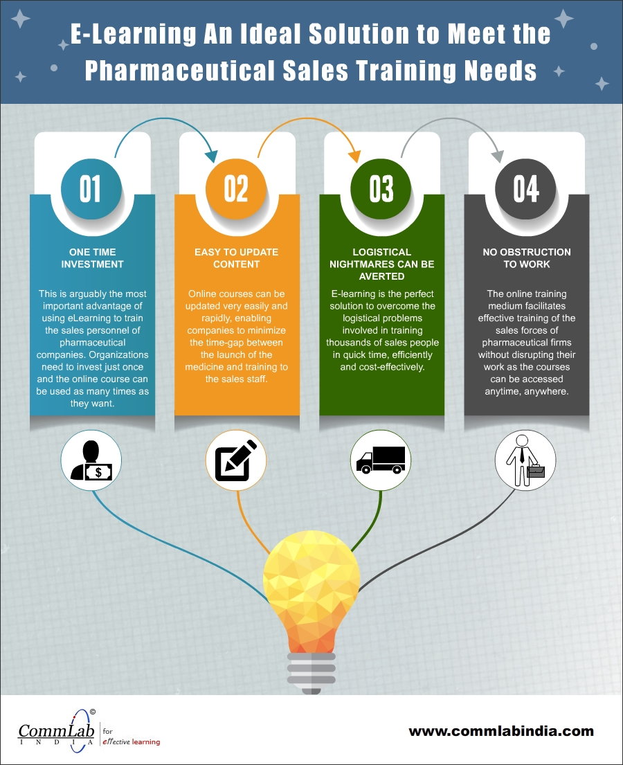 E-learning to Meet the Sales Training Needs of Pharmaceutical Firms – An Infographic
