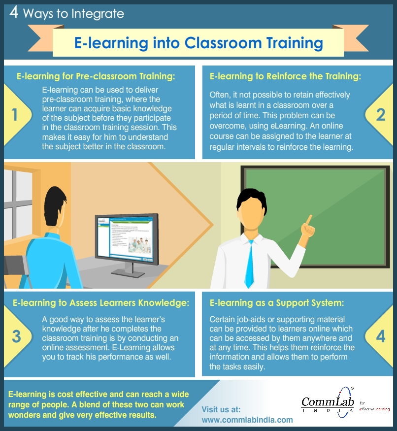4 Ways to Integrate E-learning and Classroom Training – An Infographic