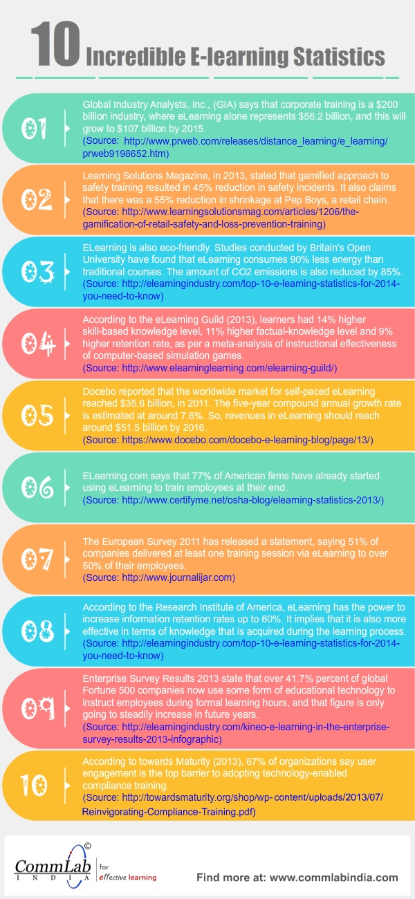 10 Incredible E-learning Statistics - An Infographic