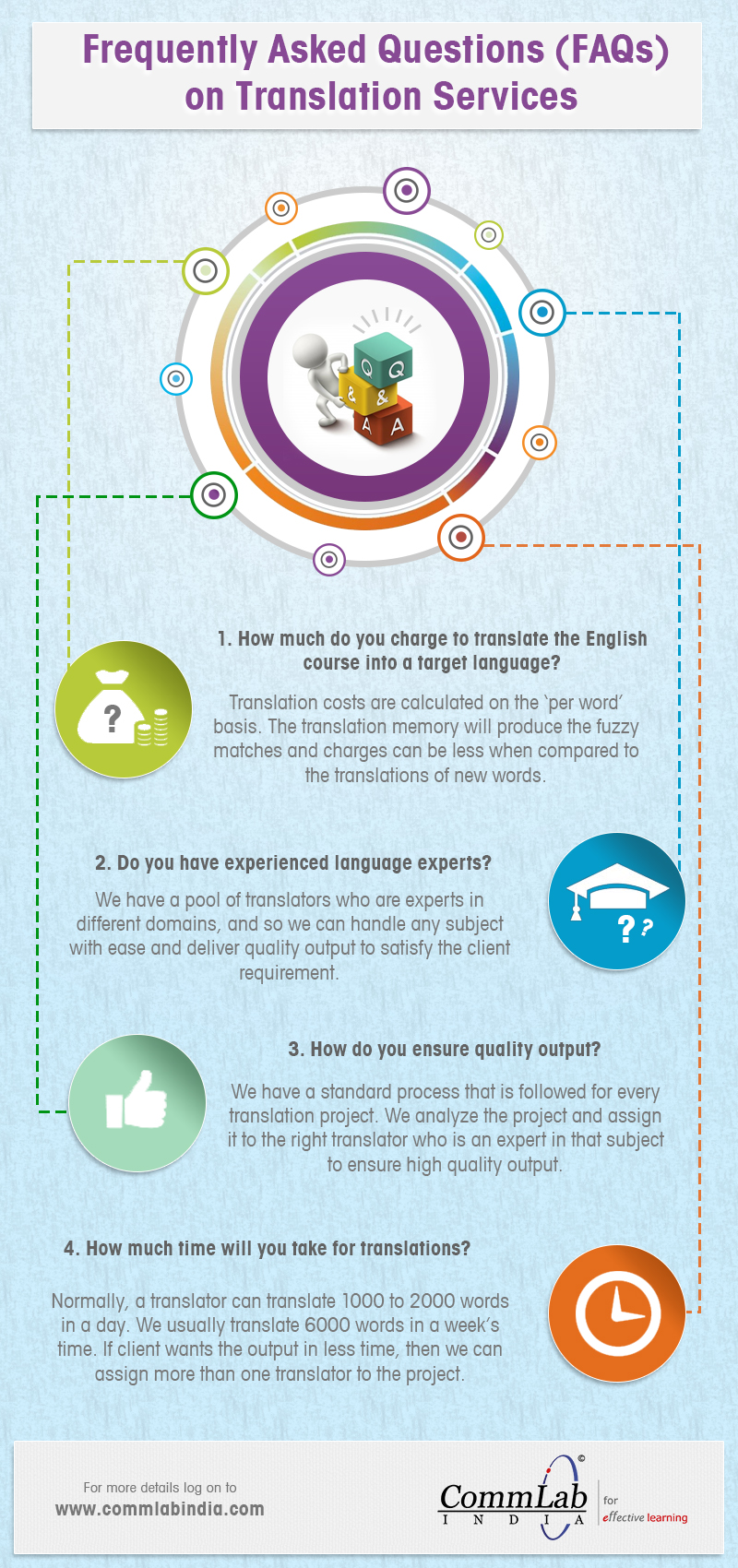 Frequently Asked Questions (FAQs) on Our Translation Services – An Infographic