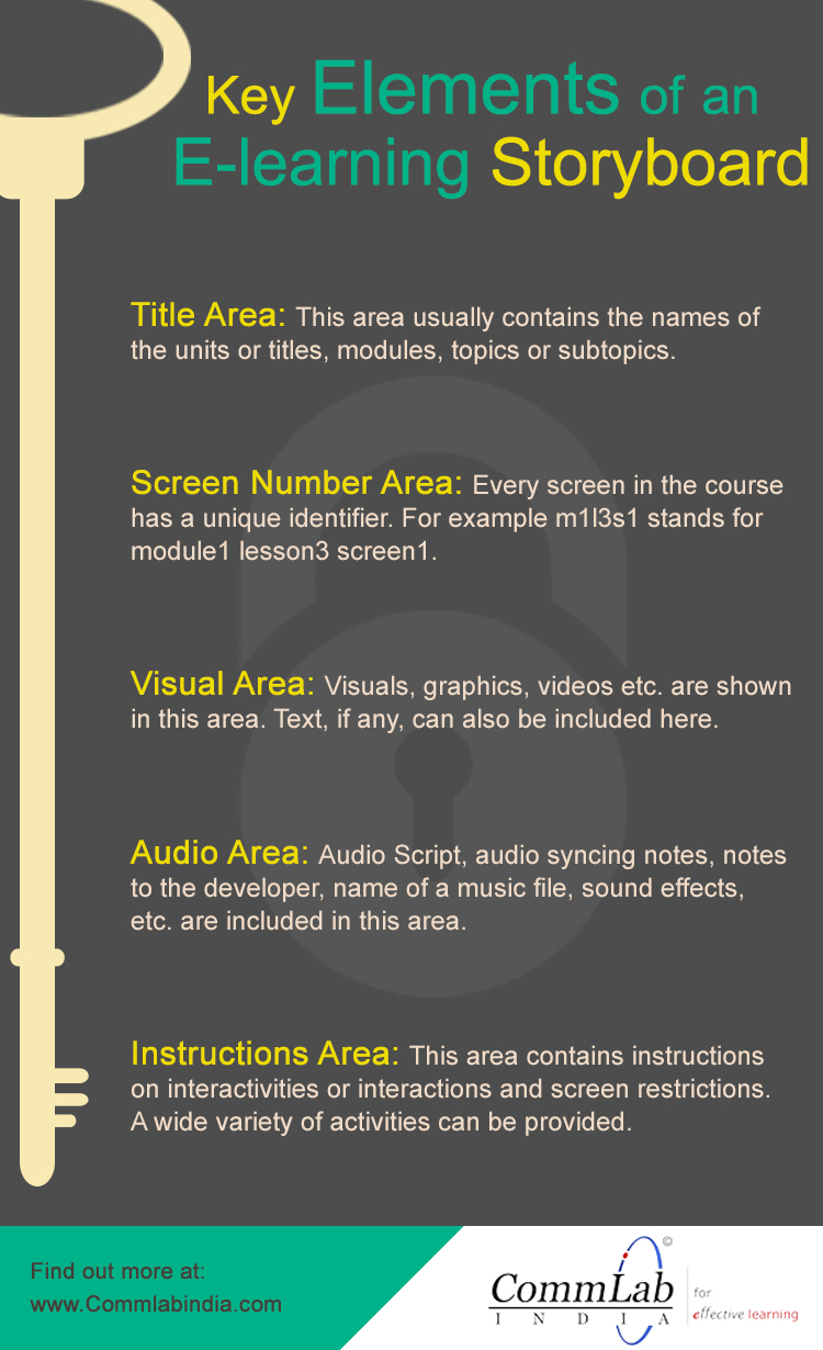 Key Elements of an E-learning Storyboard  - An Infographic