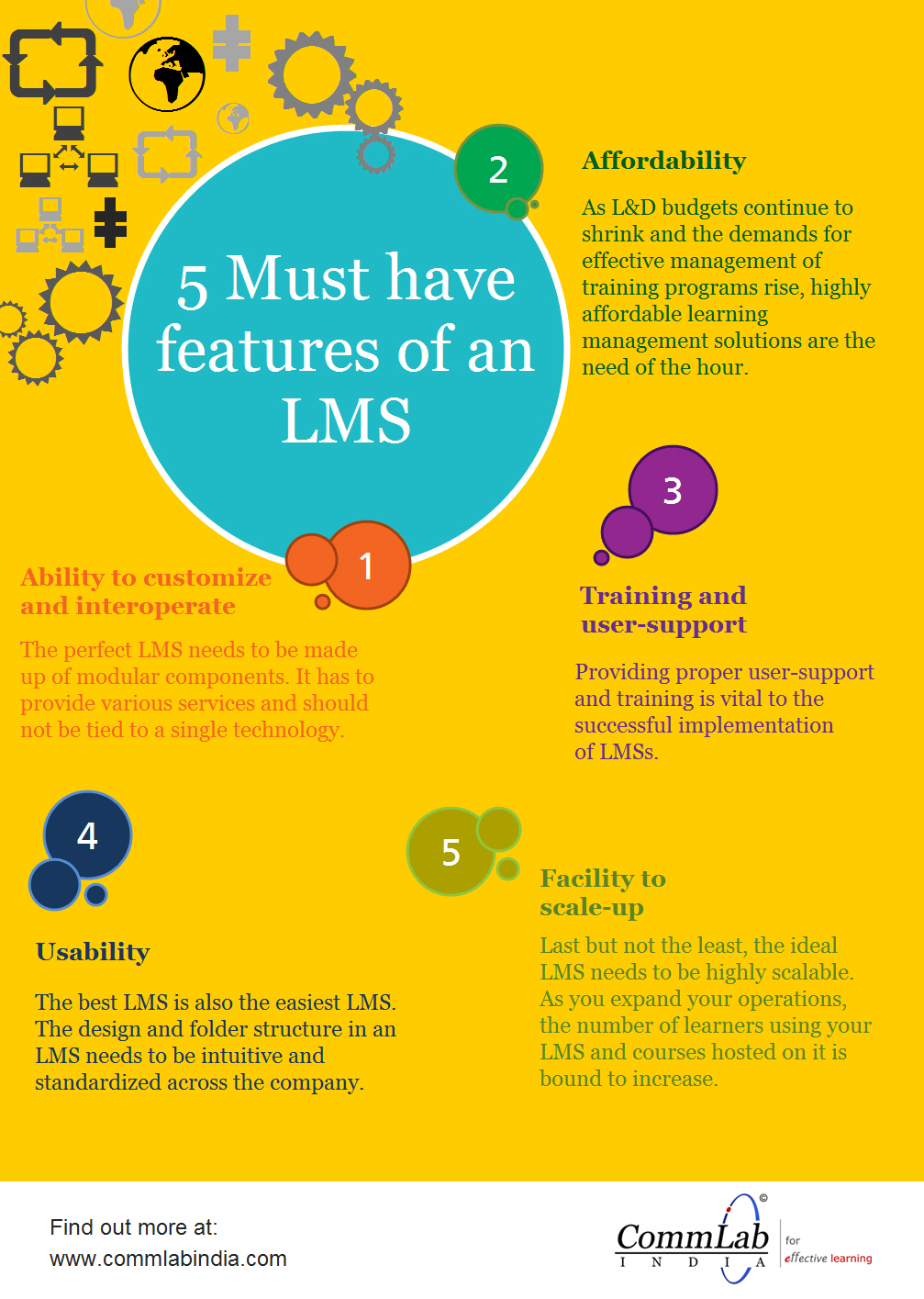5 Very Important Aspects to Consider In the Choice of the Right LMS – An Infographic