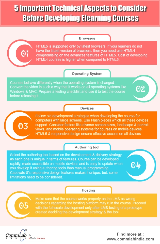 E-learning Development: 5 Important Technical Aspects to Consider – An Infographic