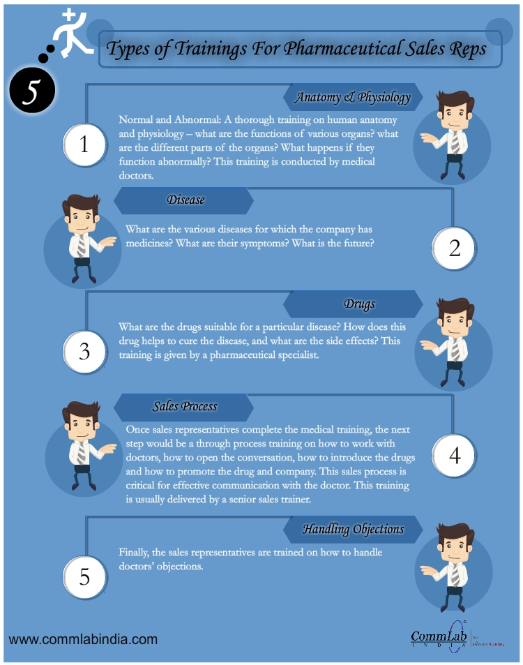 5 Types of Training for Sales Representatives of Pharmaceutical Firms – An Infographic