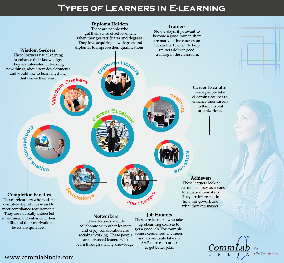 Types of Learners Who Take E-learning Courses – An Infographic