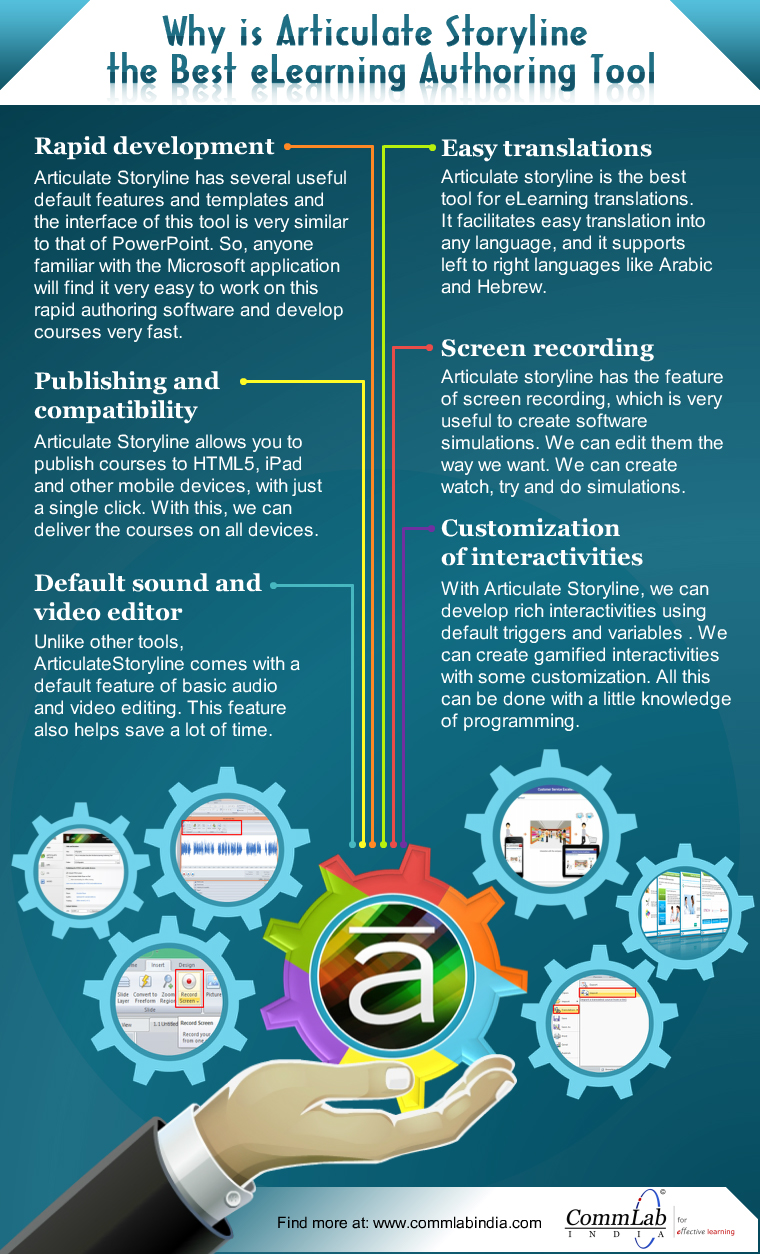 What Makes Articulate Storyline the Best E-learning Authoring Tool – An Infographic