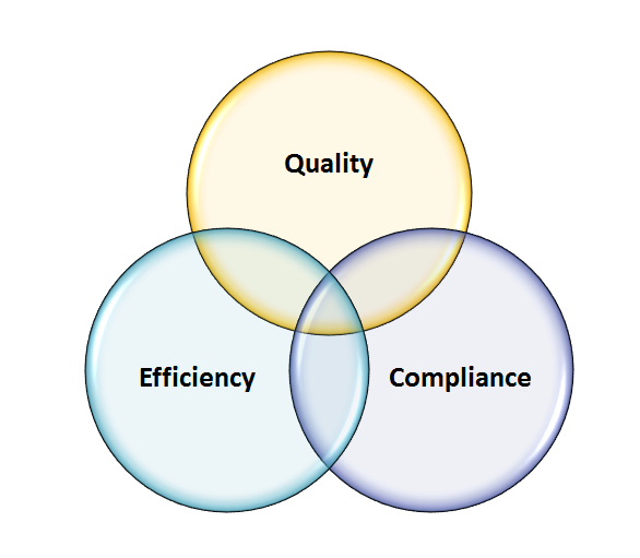 Knowledge of Customer's Requirement