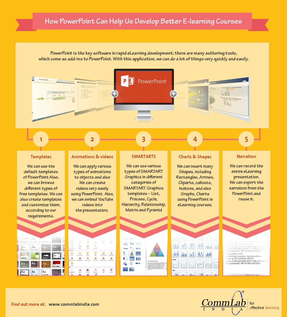How PowerPoint can Help us Develop Better E-learning Courses? – An Infographic