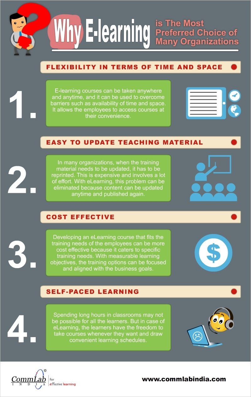 Why is E-learning The Preferred Choice of Many Organizations – An Infographic