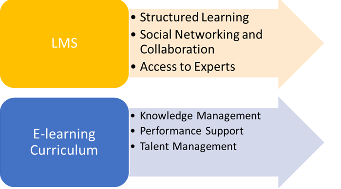 E-Learning Curriculum