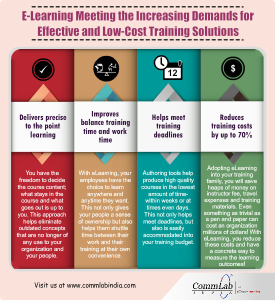 E-Learning for Excellent Training Solutions – An Infographic