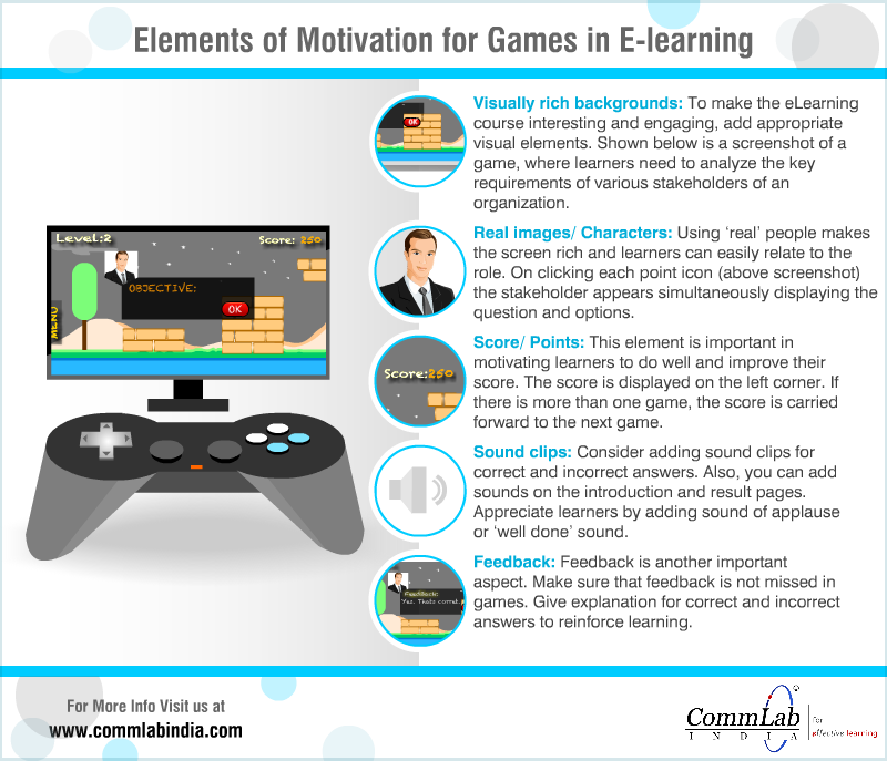 Elements of Motivation for Games in E-learning – An Infographic