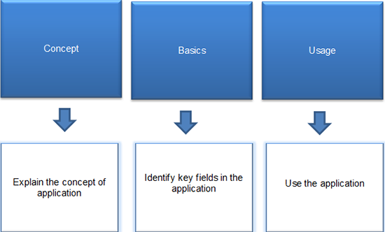 Present learning objectives in the form of flip cards