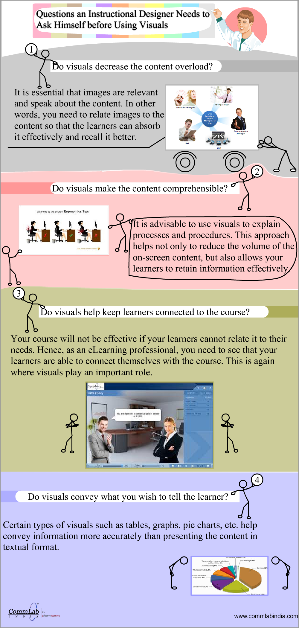 4 Questions to Ask before Using  Visuals  in E-learning - An Infographic
