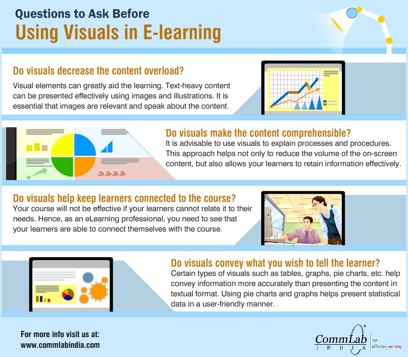 Questions to Ask Before Using Visuals in E-learning – An Infographic