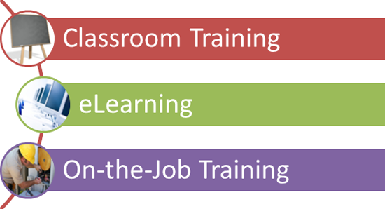 Where does an eLearning program fit into this training type?
