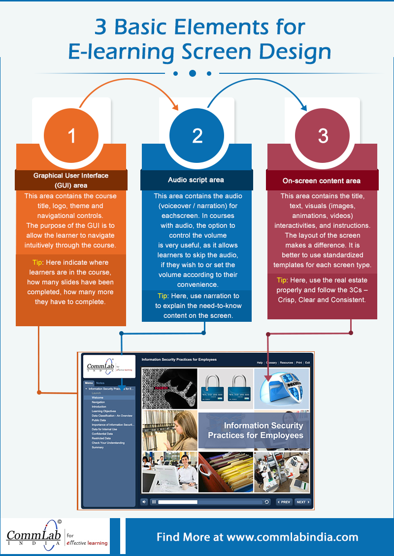 3 Basic Elements for E-learning Screen Design – An Infographic
