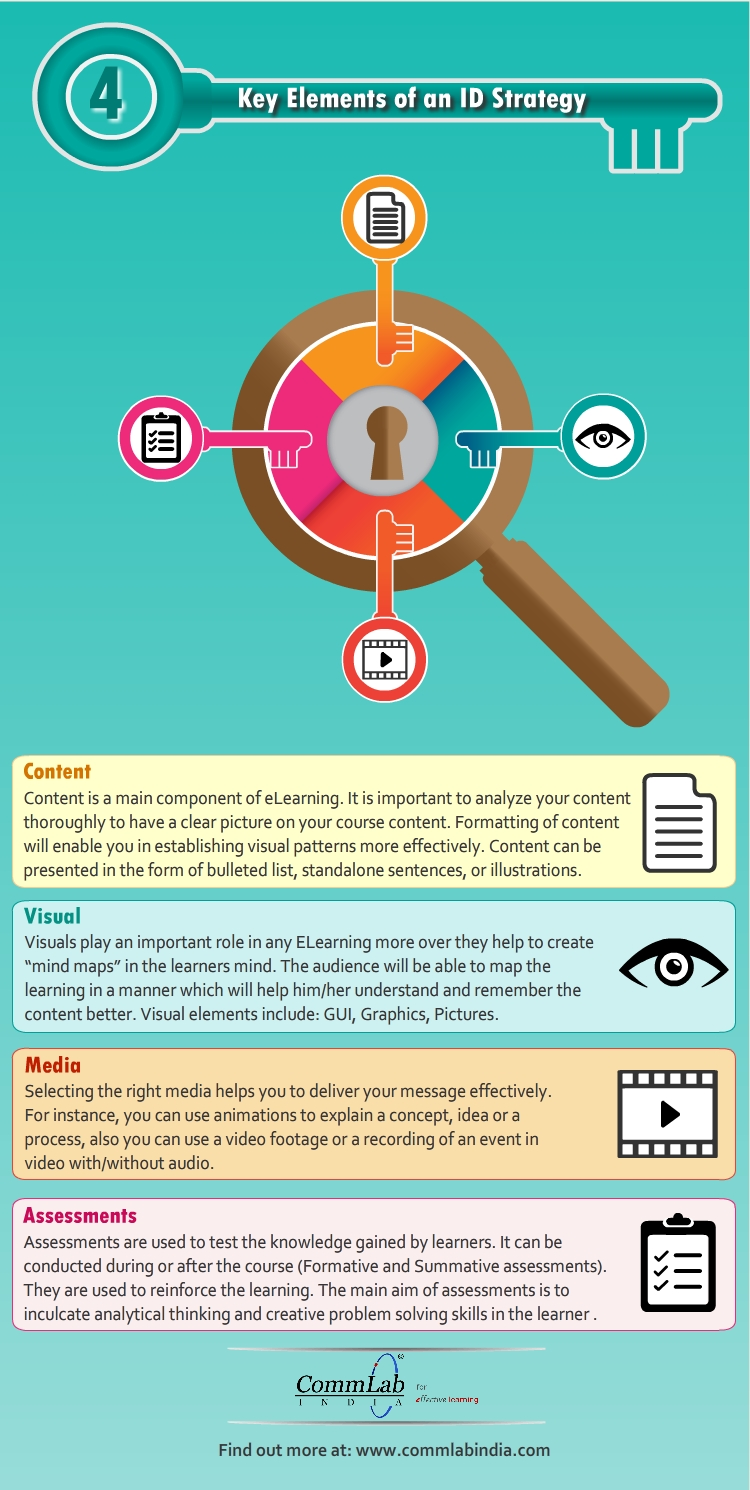 4 Elements of an ID Strategy – An Infographic