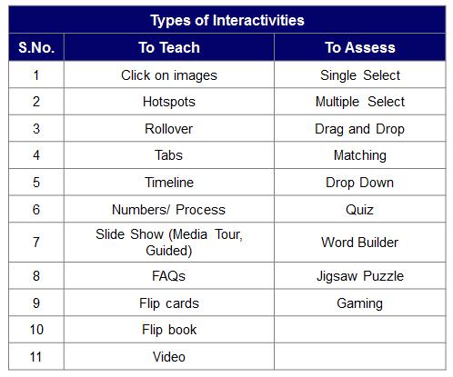 Interactivities