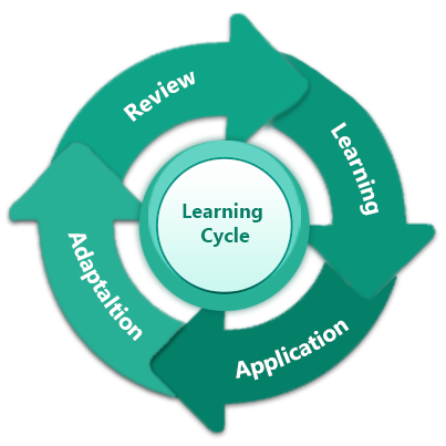 Role of E-learning in the Learning Cycle