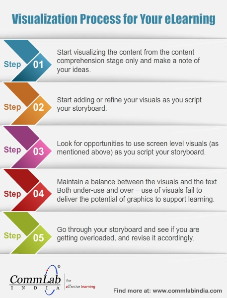 5 Step process to Visualize Your eLearning Content - Infographics