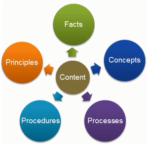 Identify the content type