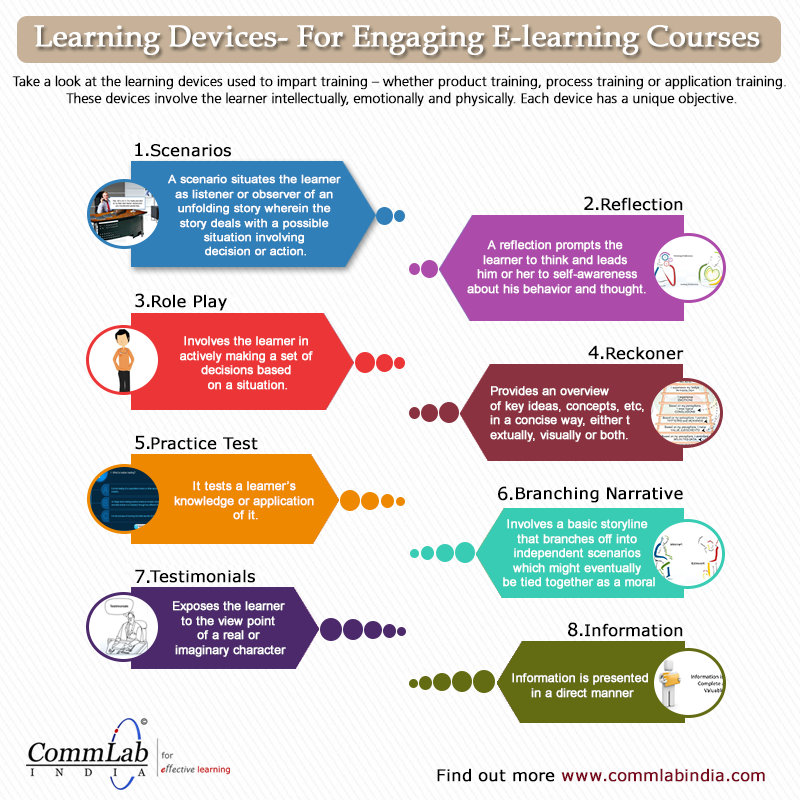 Instructional Design Tips for Engaging E-learning Courses – An Infographic