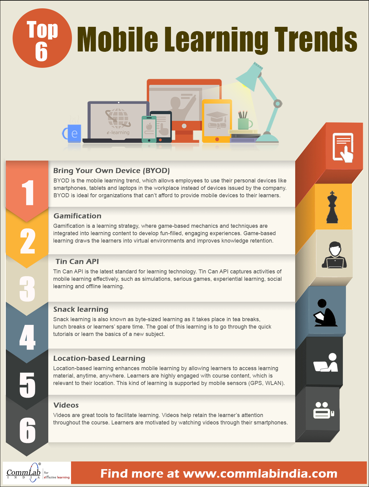 Top 6 Mobile Learning Trends – An Infographic