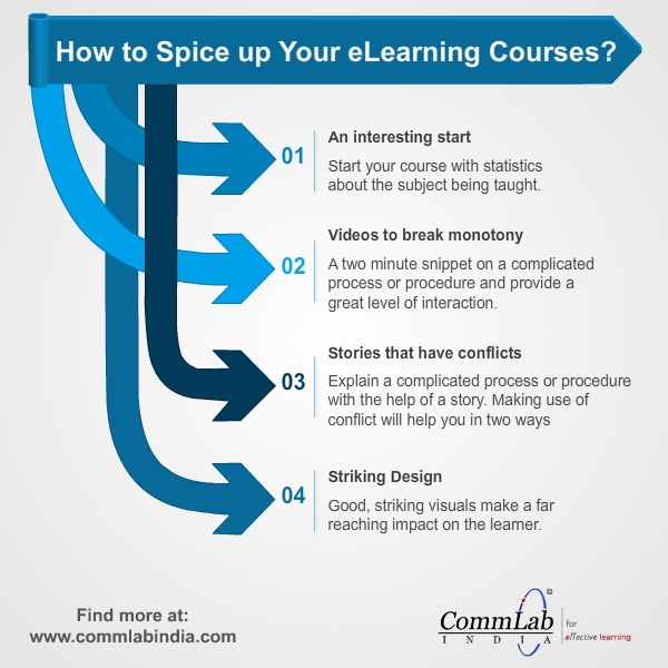 How to Spice Up Your E-learning Courses? - An Infographic