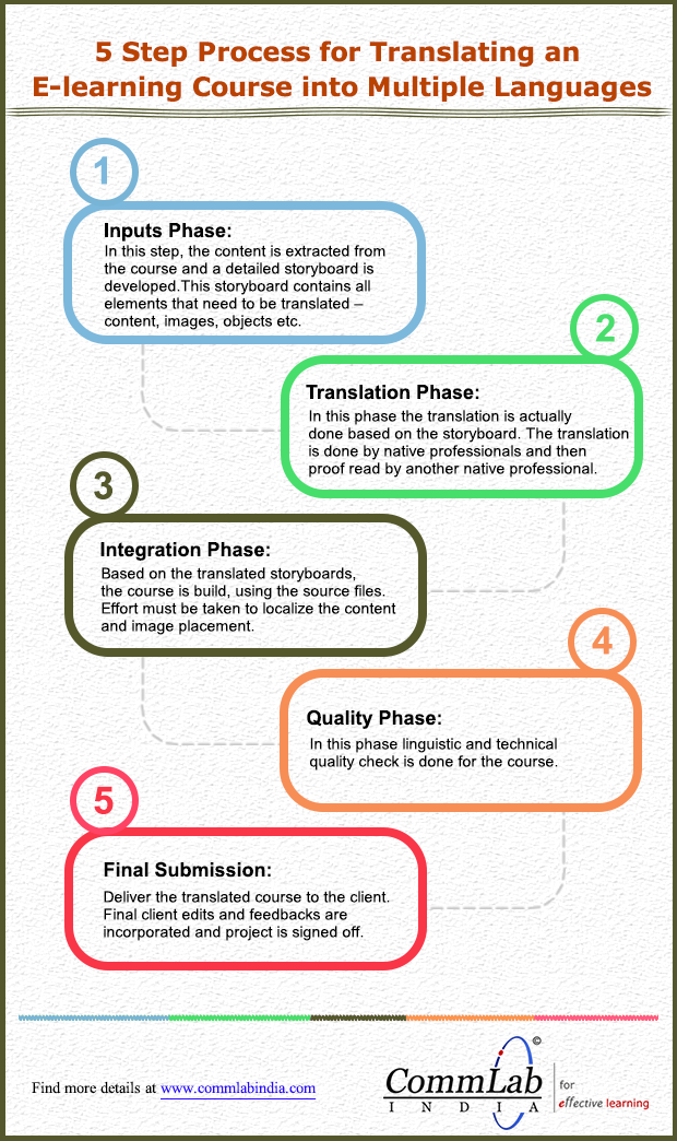 5 Step Process for Translating an E-learning Course into Multiple Languages – An Info graphic