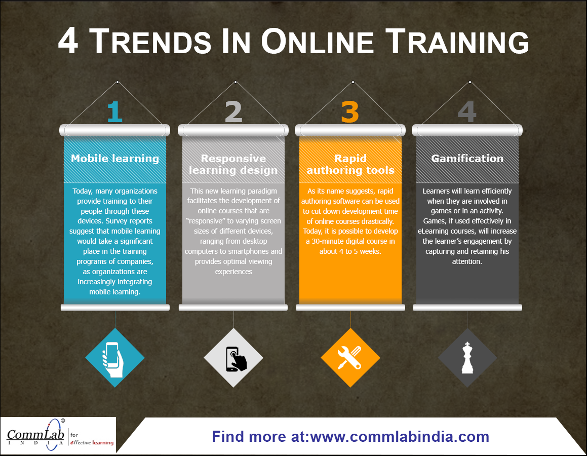 4 Trends in Online Training – An Infographic