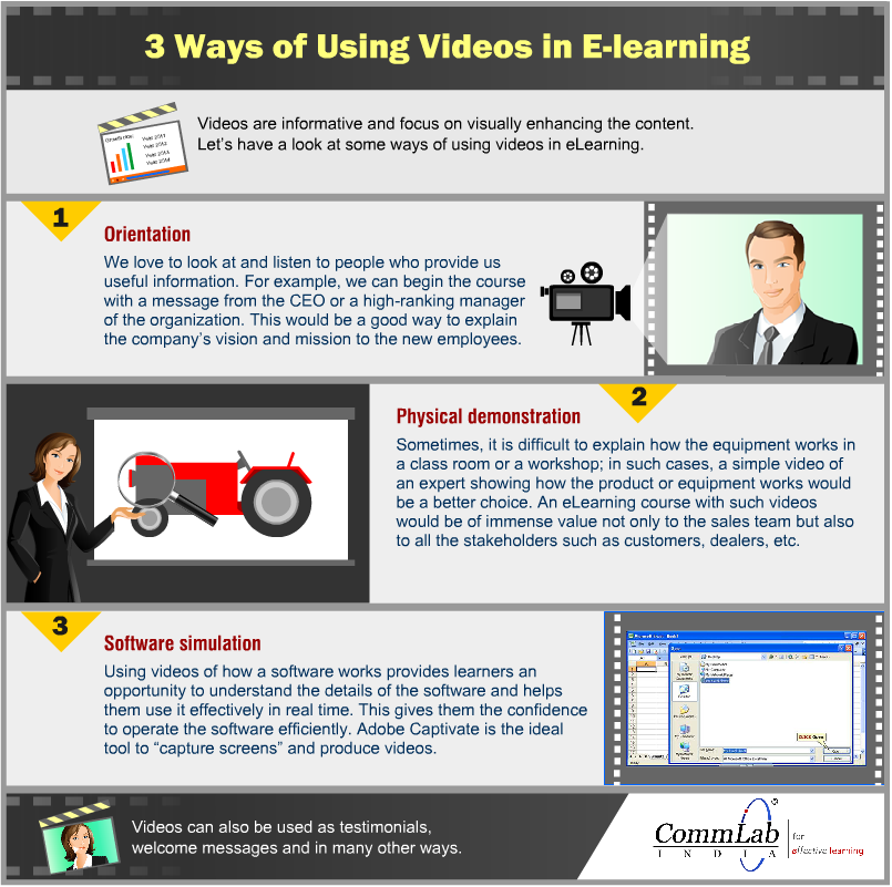 3 Ways of Using Videos in E-learning Courses – An Info-graphic