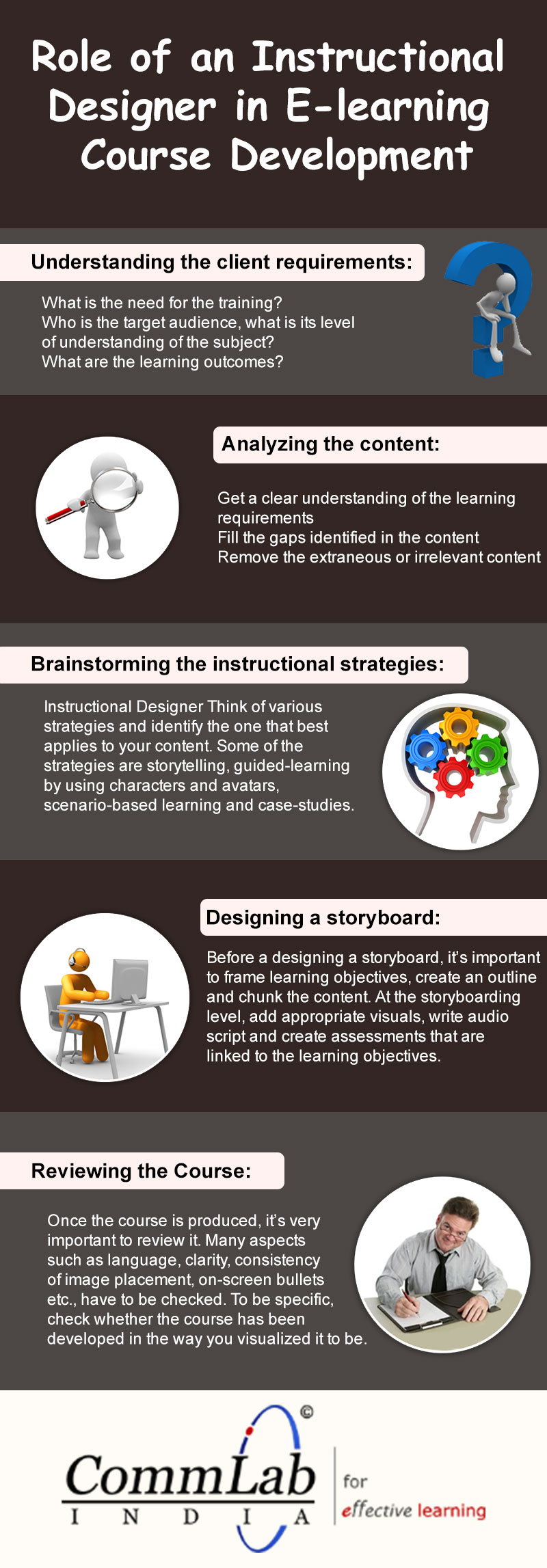 Role of an Instructional Designer in E-learning Course Development – An Infographic
