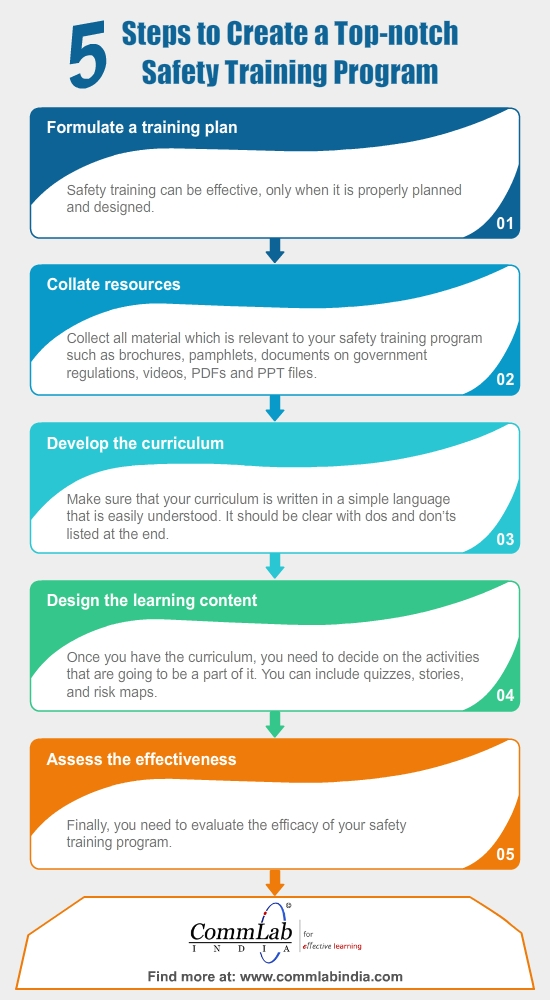 5 Steps to Create Top-notch Safety Training Program – An Infographic