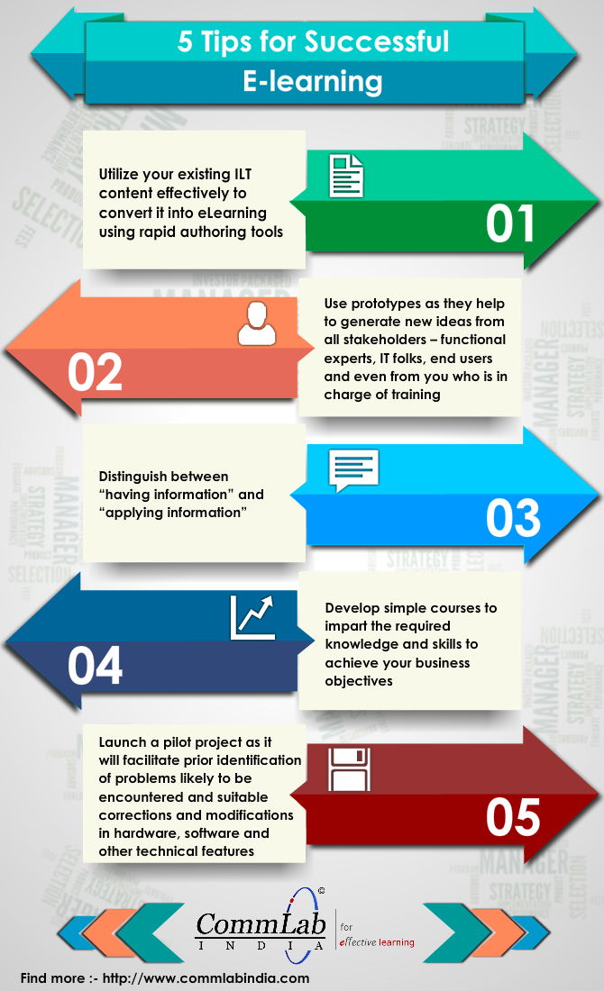 5 Proven Tips to Unleash the Power of E-learning - An Infographic