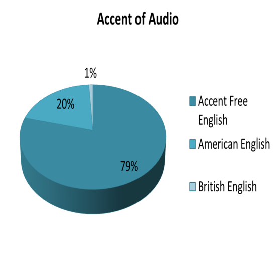 Accent of the audio narration