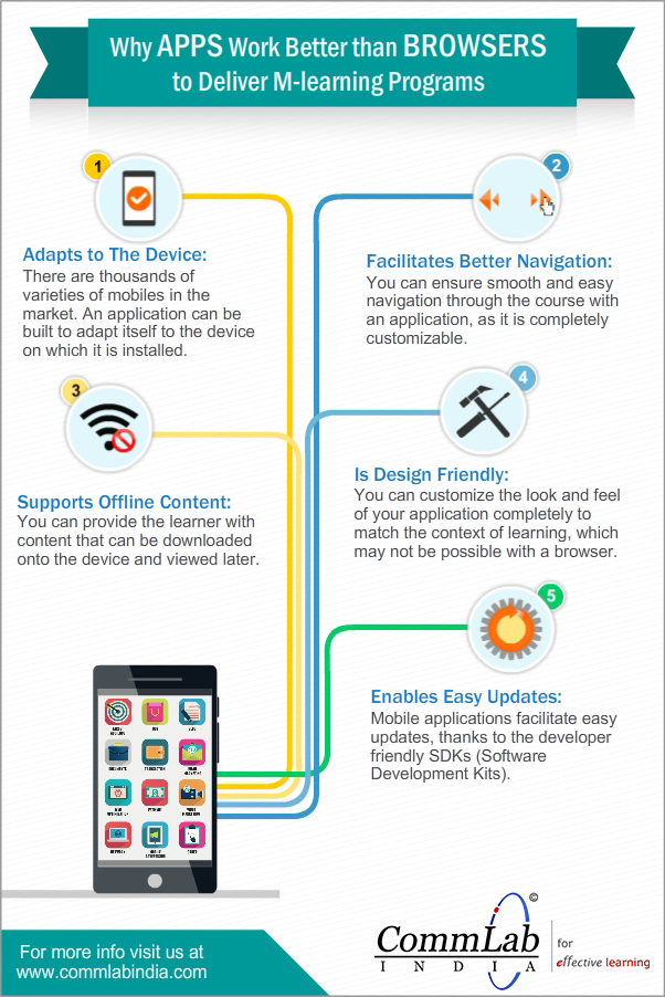 Why Apps Work Better Than Browsers to Deliver M-Learning Courses – An Infographic