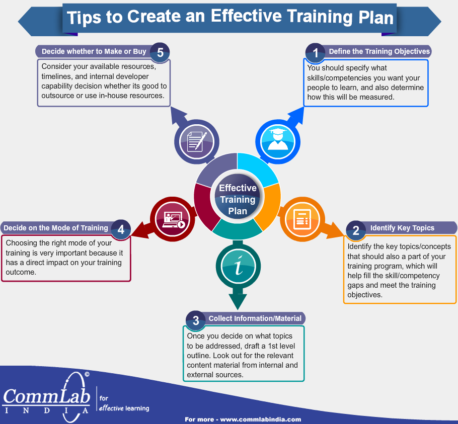 Tips to Create an Effective Training Plan - An Infographic