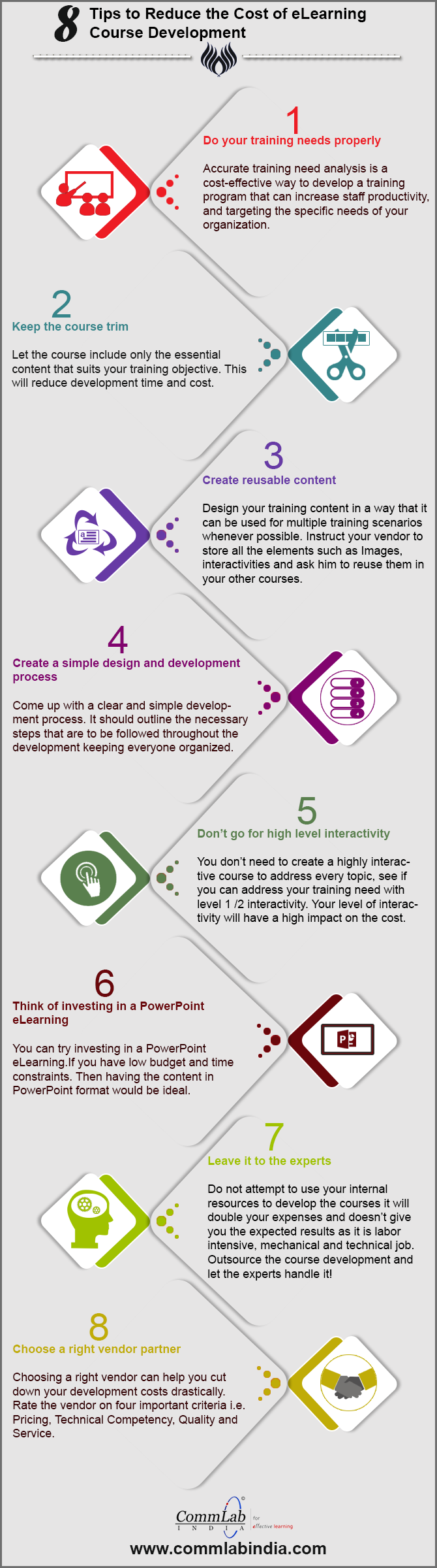 How to Reduce E-learning Development Costs - An Infographic