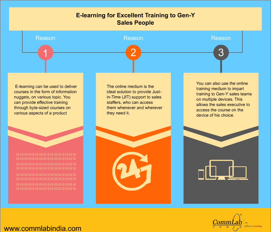 E-learning For Excellent training to Gen-Y Sales People - An Infographic