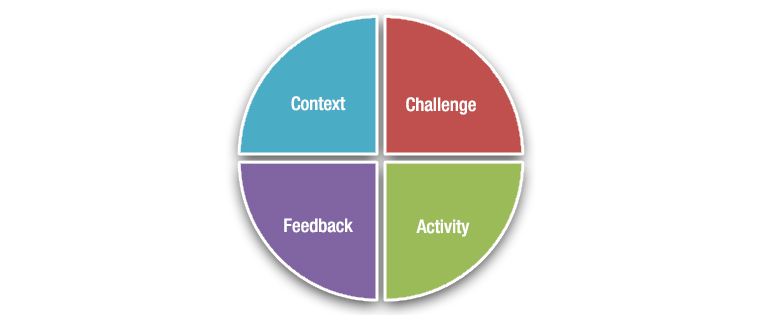 What Are The Fundamental Components of Interactive Learning Events