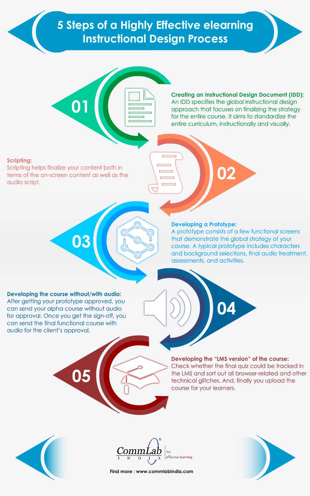 5 Steps to Develop an Excellent E-learning Course - An Infographic