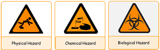 Three types of hazards