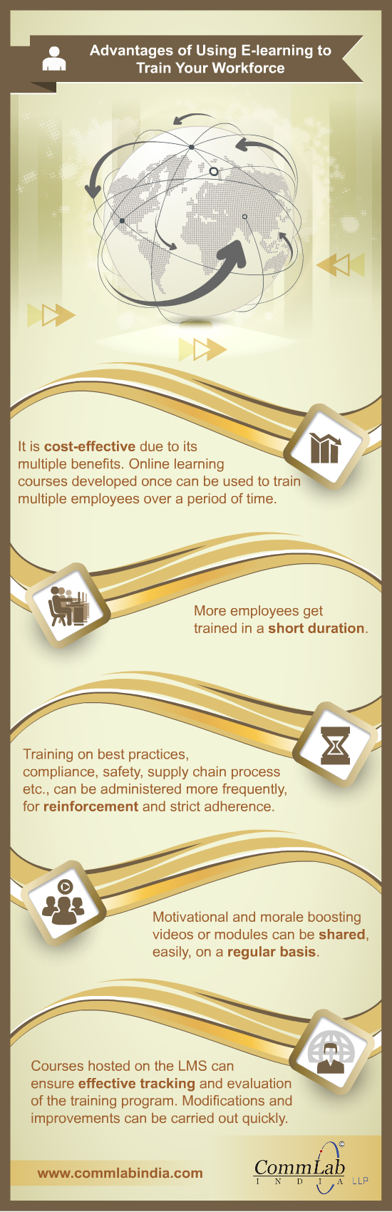 Advantages of Using E-learning to Train Your Workforce - An Infographic