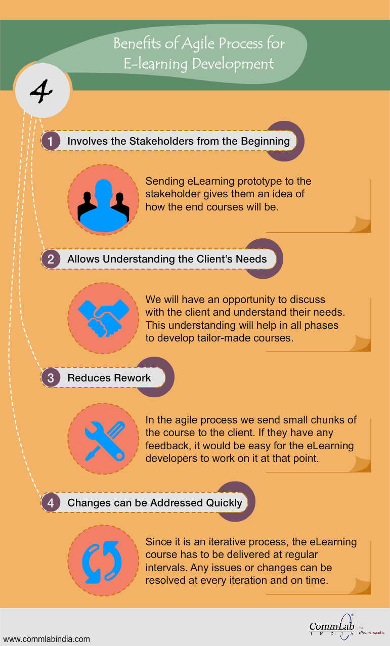 4 Benefits of Agile Process for E-learning Development - An Infographic