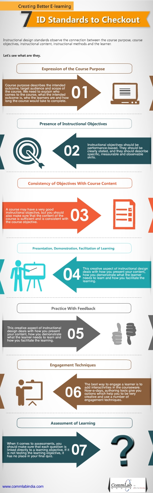 Creating Better E-learning: 7 ID Standards to Checkout - An Infographic