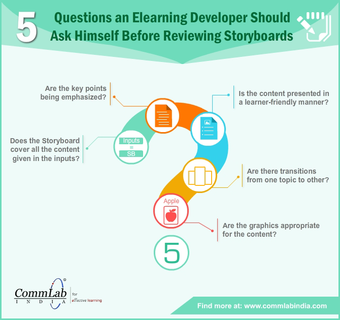 5 Questions an E-learning Developer Should Ask before Reviewing Storyboards - An Infographic