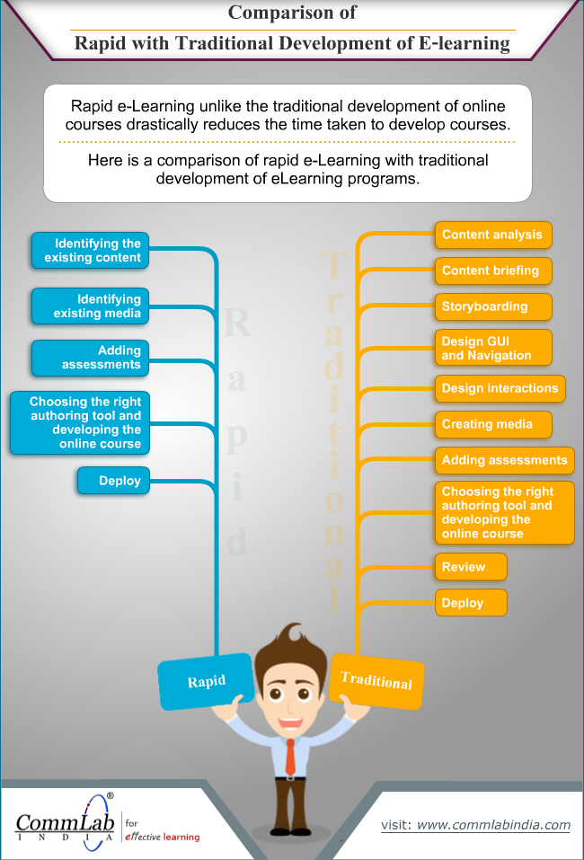 Comparison of Rapid with Traditional Development of ELearning [Infographic]